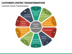 Customer Centric Transformation PPT Slide 12
