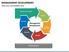 Management Development PPT slide 21