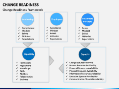 Change Readiness PPT Slide 13