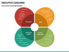 Executive Coaching PPT Slide 23