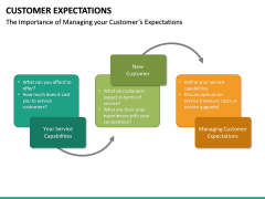 Customer Expectations PPT Slide 51