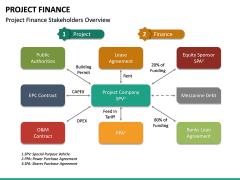 Project Finance PPT Slide 32