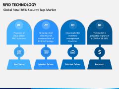 RFID Technology PPT Slide 8