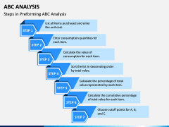 ABC Analysis PPT Slide 2