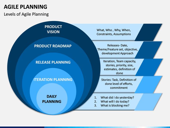 Agile Planning Powerpoint Template