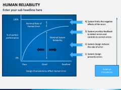 Human Reliability PPT Slide 7