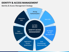 Identity and Access Management PPT Slide 7