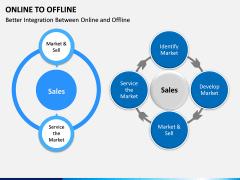Online to Offline PPT slide 7