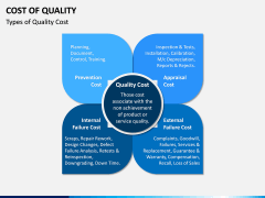 Cost of Quality PPT Slide 3