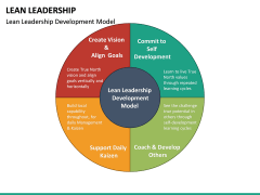 Lean Leadership PPT Slide 19