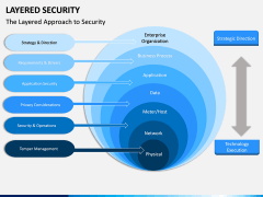 Layered Security PPT slide 3