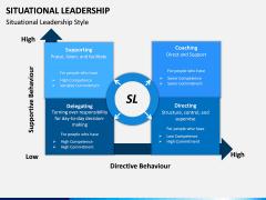 Situational Leadership PPT Slide 6