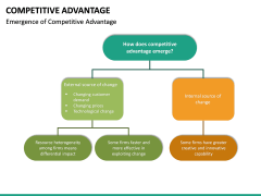 Competitive Advantage PPT Slide 30