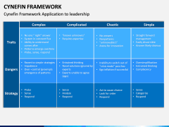 Cynefin Framework PPT Slide 6