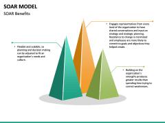SOAR Model PPT Slide 18