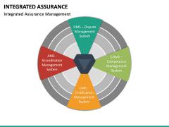 Integrated Assurance PPT Slide 13