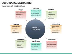 Governance Mechanism PPT Slide 14