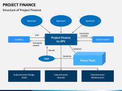 Project Finance PPT Slide 11