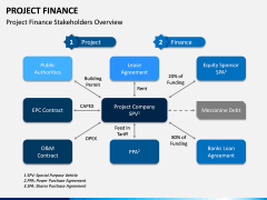 Project Finance PPT Slide 16