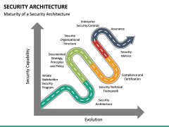 Security Architecture PPT Slide 18