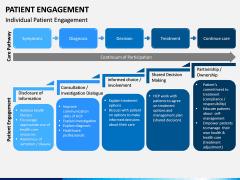 Patient Engagement PPT Slide 4