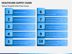 Healthcare Supply Chain PPT Slide 5