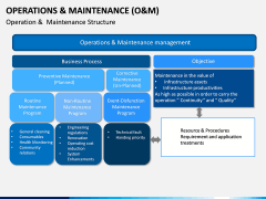 Operations and Maintenance PPT Slide 10