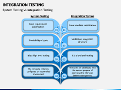 Integration Testing PPT Slide 10