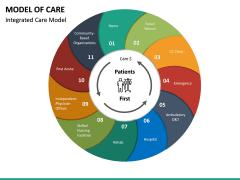 Model of Care PPT Slide 18