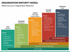 Organization Maturity Model PPT Slide 22