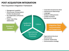 Post Acquisition Integration PPT Slide 17