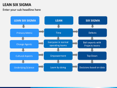 Lean Six Sigma PPT Slide 9