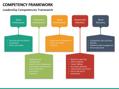 Competency Framework PPT Slide 22