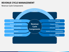 Revenue Cycle Management (RCM) PPT Slide 11