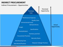 Indirect Procurement PPT Slide 5
