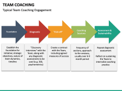 Team Coaching PPT slide 31