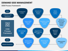 Demand Side Management PPT Slide 6