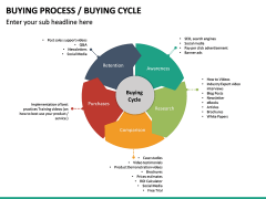 Buying Cycle PPT Slide 20