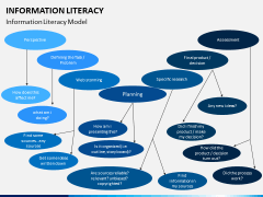 Information literacy PPT slide 17