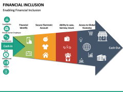 Financial Inclusion PPT Slide 22