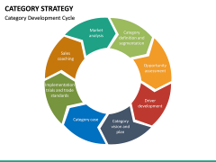 Category Strategy PPT Slide 20