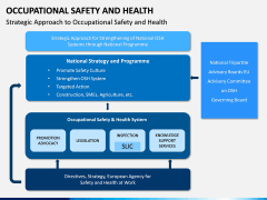 Occupational Safety and Health PPT Slide 11