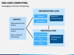 End User Computing PPT Slide 10