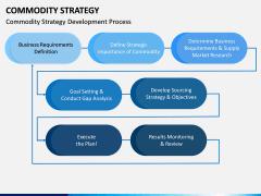 Commodity Strategy PPT Slide 2