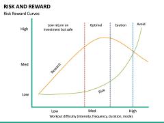 Risk and Reward PPT Slide 20
