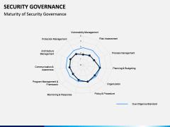 Security Governance PPT Slide 2