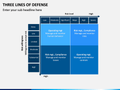 Three Lines of Defense PPT Slide 11