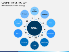 Competitive Strategy PPT Slide 6