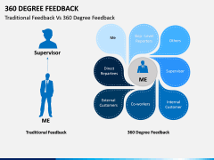 360 Degree Feedback PPT Slide 17