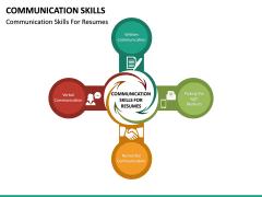 Communication Skills PPT Slide 23